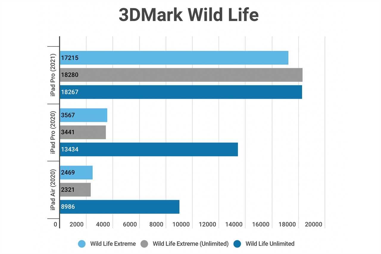 iPad Pro 3DMark
